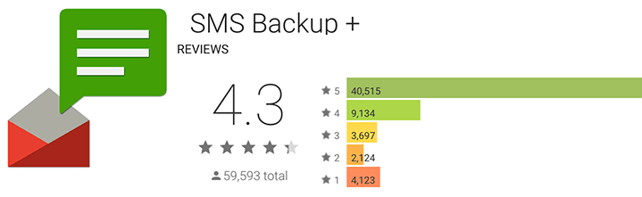 SMS Backup+ reviews and info