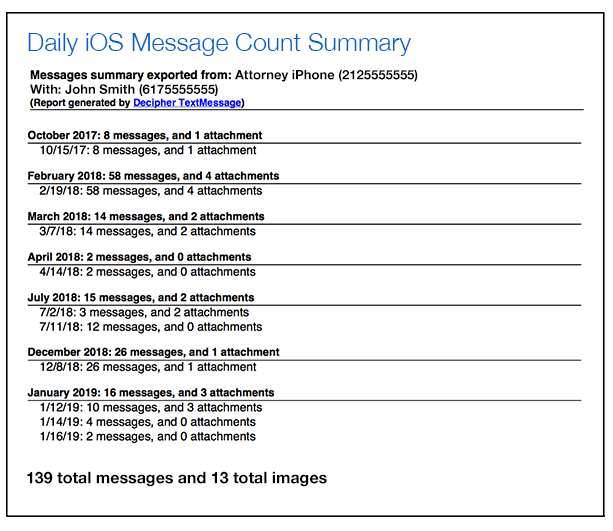 Daily iPhone text message summary report for lawyers to time track and account for billing