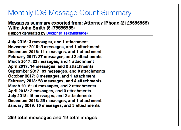 Monthly iPhone text message summary report for attorneys and time tracking